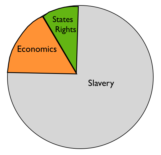 Cause Of The Civil War Use A Pie Chart History Tech