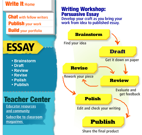 LEO Writing a Process Essay - Literacy Education Online