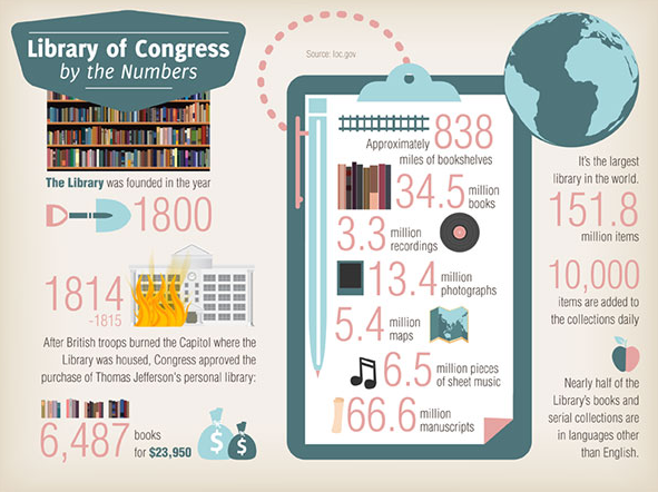A Media Specialist's Guide to the Internet: Infographics