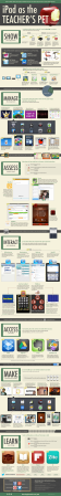 ipad-as-the-teachers-pet-infographic_516235de0bdff