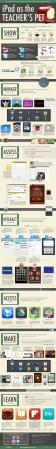 ipad-as-the-teachers-pet-infographic_516235de0bdff