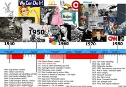 US-history-timeline1950