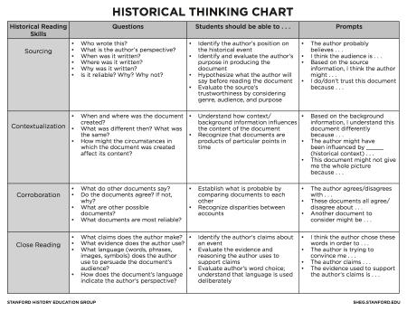 sheg thinking chart