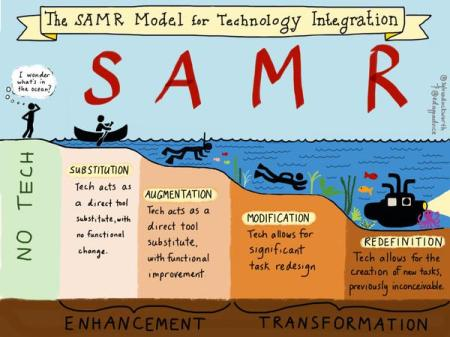 SAMR Duckworth