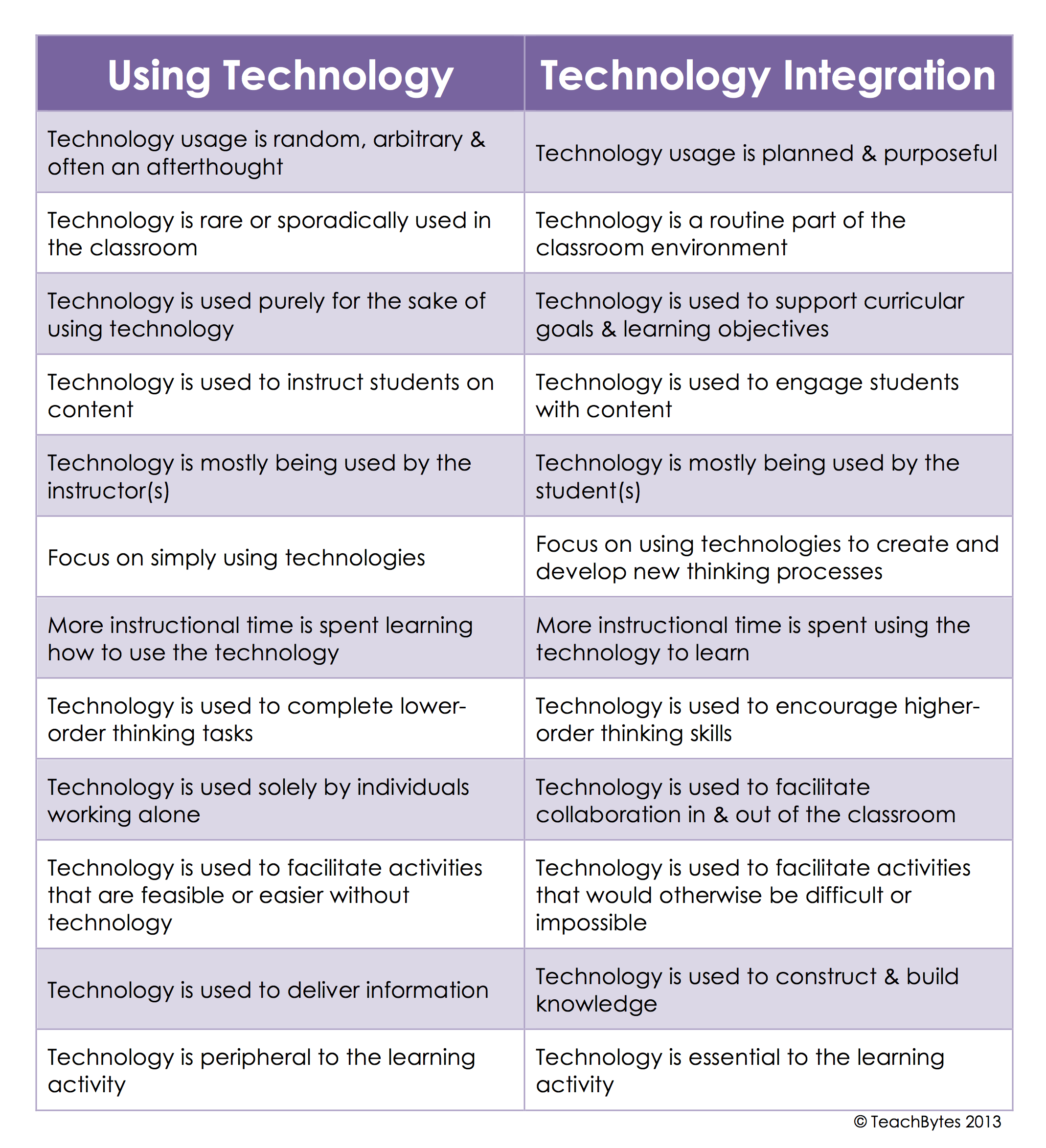 Essay on technologies in 21st century