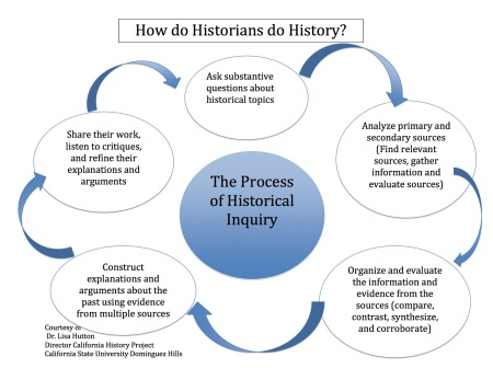 Historical Inquiry Model