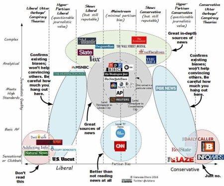 news-sources